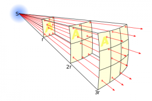How the Inverse Square Law will help with 2013's serious radiation leak